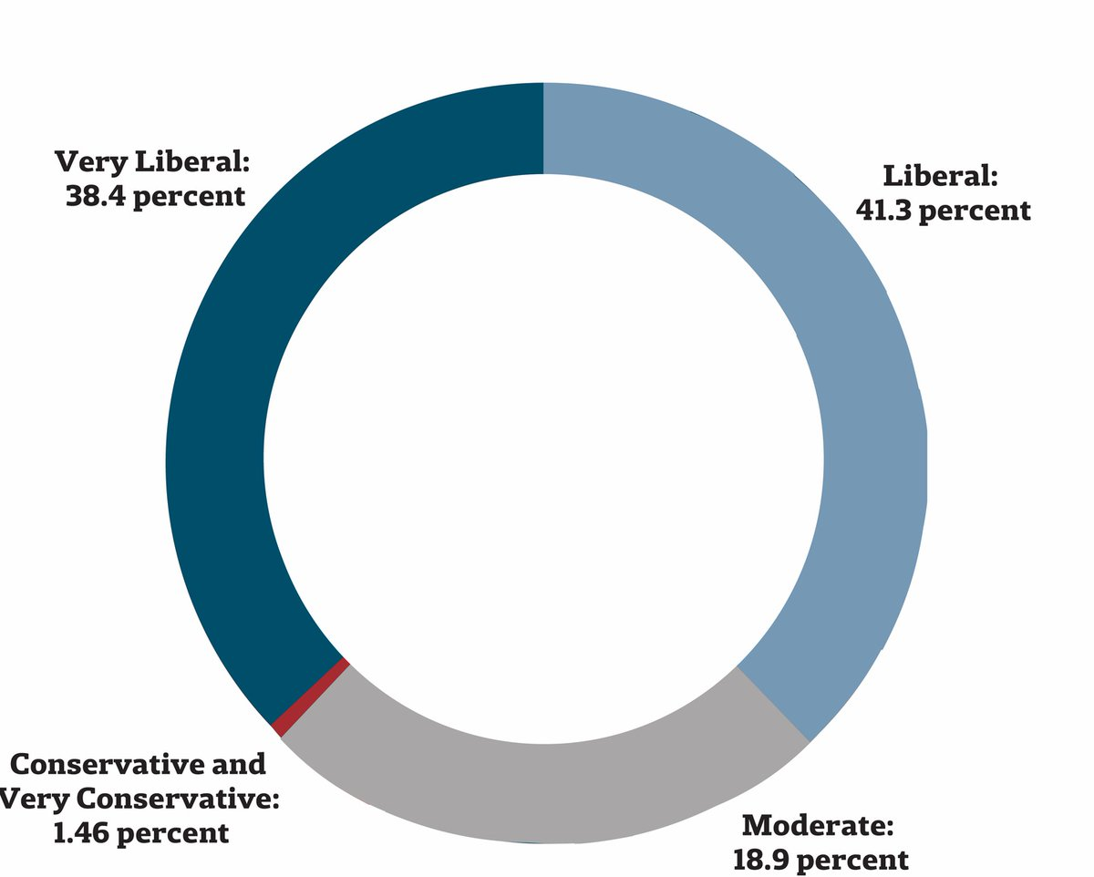 Harvard University faculty  Liberal:               80% Moderate:          19% Conservative:      1%