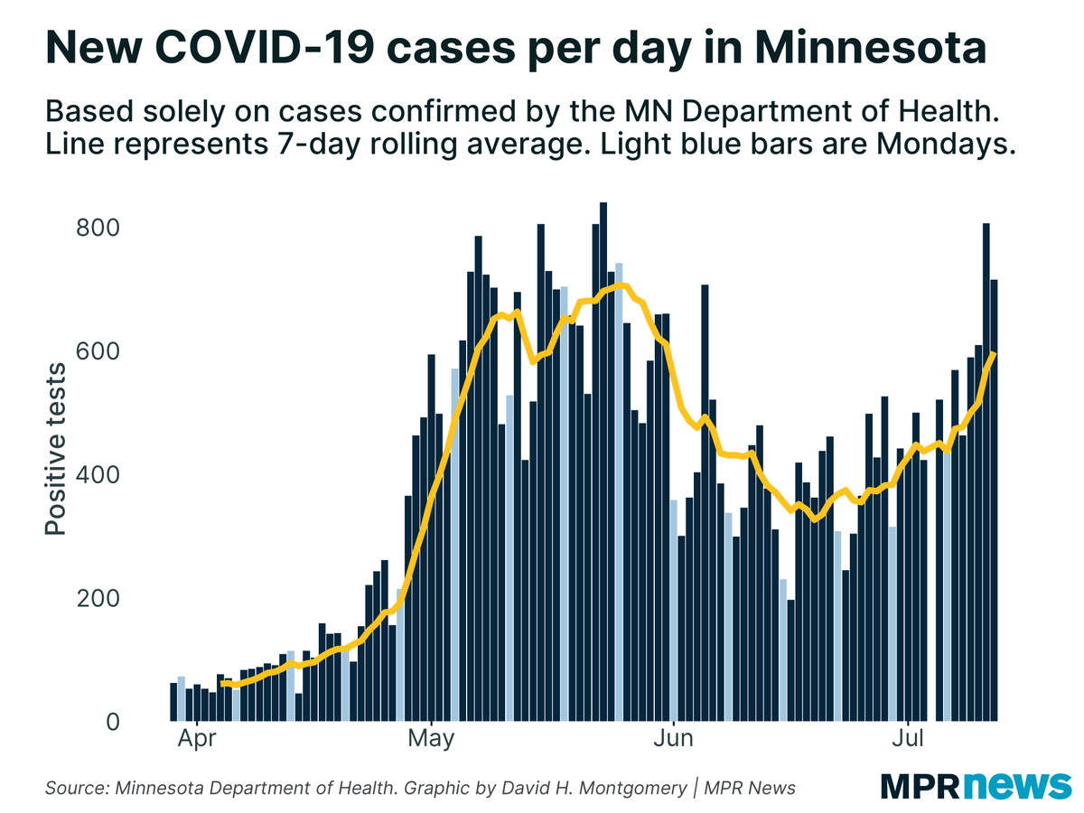 Another big batch of #COVID19 cases today; the 7-day trend has shifted from gradual increase to steep increase. This isn't explained by testing, whose growth rate is trending DOWN. Percent positive rate up. So are hospitalizations day-over-day.