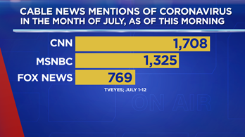 Fox News is talking about the coronavirus crisis far less than other TV networks...