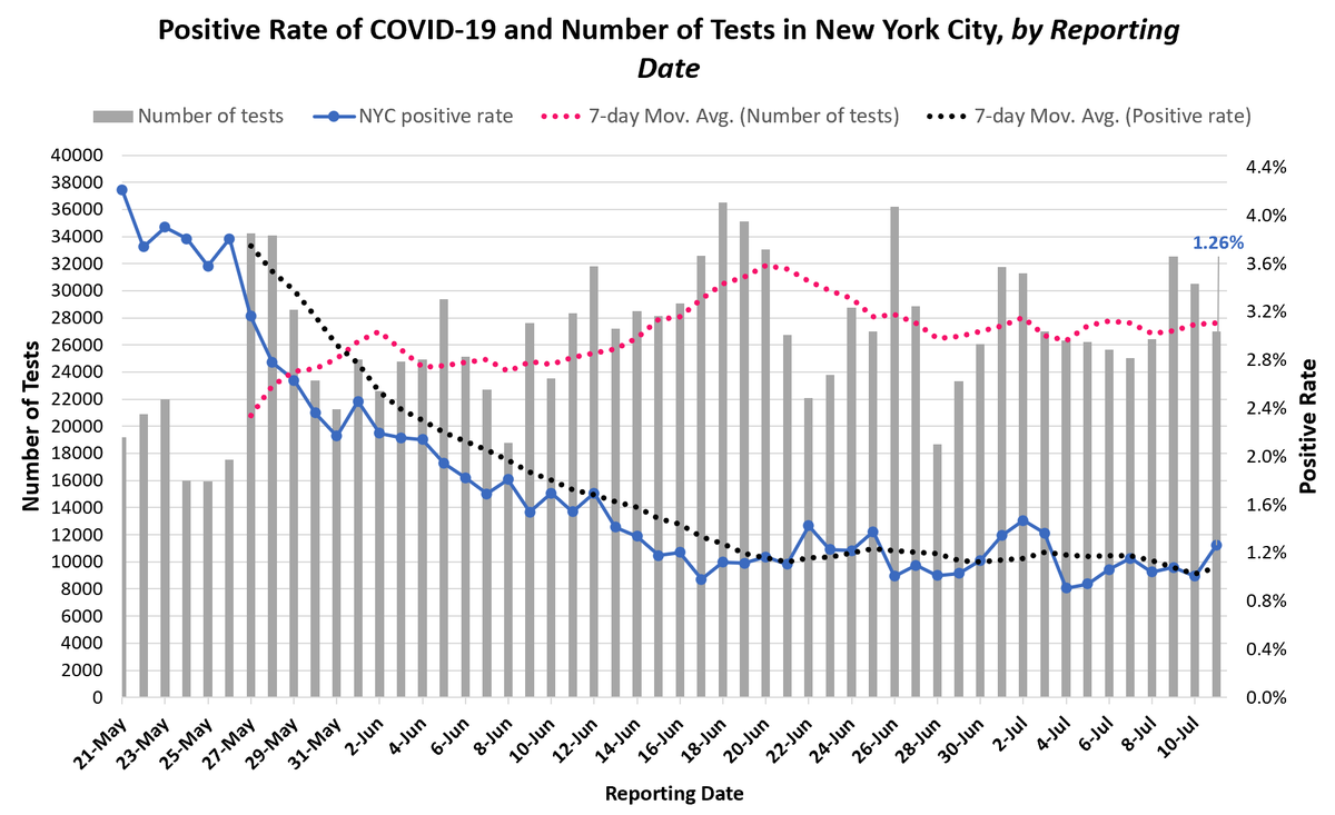 NY remains steady wrt testing, positive rate, consistency! And today was first time with no recorded COVID deaths in NYC. Underneath it all, there remain imported cases & community spread all held in relative check by social distancing, masking, testing/isolation.