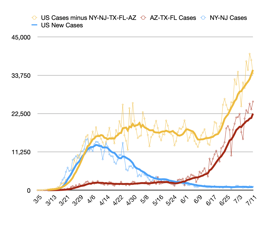 The COVID epidemic in the US, separating out the original crisis states of NY-NJ, the current crisis states of AZ-TX-FL  and the rest of the United States into three separate trend lines.