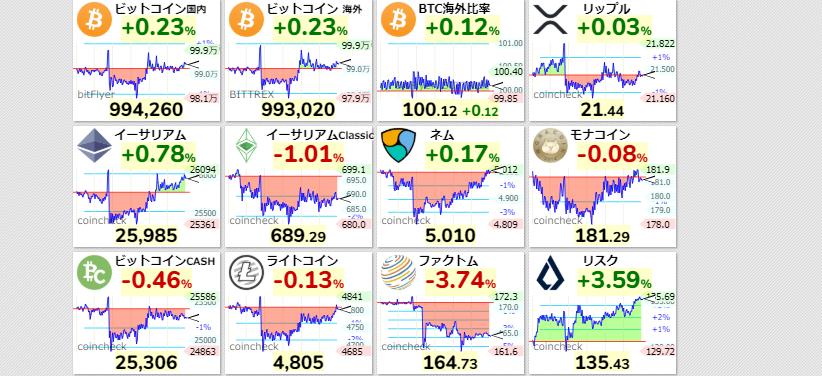 test ツイッターメディア - ■暗号通貨市況 15:12ビットコインは+にて推移その他コインは+-マチマチ https://t.co/4zrQSdmdyA
