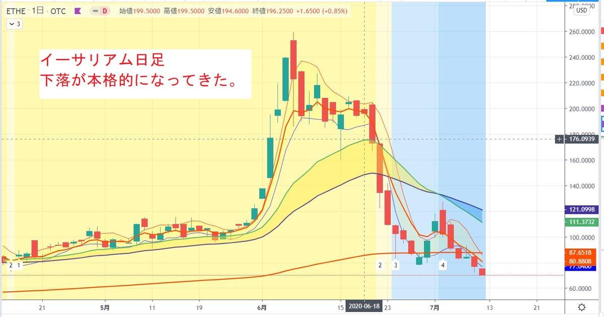 test ツイッターメディア - ドル円は円高方向に。ユーロ円は20MAで止まる。ビットコインはレンジ。イーサリアムは本格的な下降。 #ドル円 #ユーロ円 #ビットコイン #イーサリアム https://t.co/v95Gq3915q