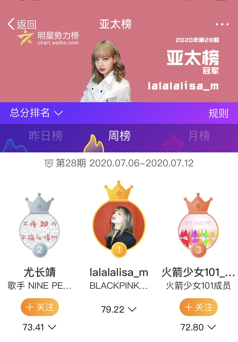 [🏅] #LISAranked #1 on Weibo Superstar Power Ranking (Asia-Pacific Region) last week (July 5 to July) for the 7th week in a row! Her score was 79.22, #1 in views, interactions and star influence & #2 in fan contribution!  #리사 #BLACKPINK #블랙핑크 #LALISA #小莎 @BLACKPINK