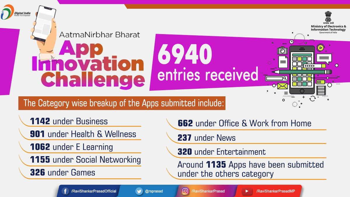 Total 6,940 entries have been received under the #AatmaNirbharBharat App Innovation Challenge.These include 3939 from individuals& about 3001 from organizations & companies in 8 categories.  This tremendous participation is a sign that, for India its time to UPLOAD the apps now .