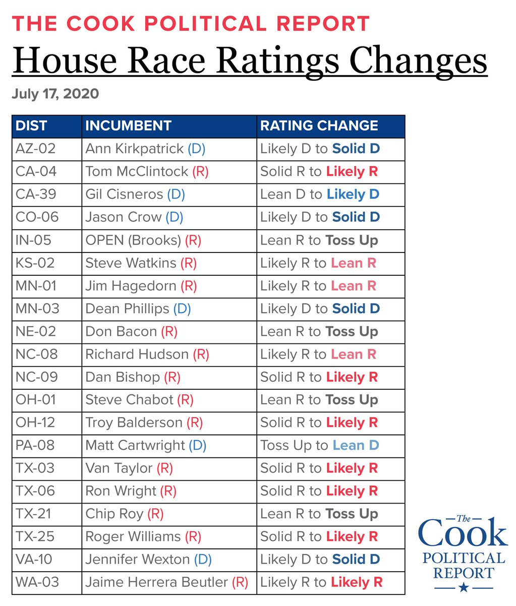 New at @CookPolitical: House rating changes in 20 districts, all towards Democrats. I can't recall the last time we moved so many races at once, let alone in the same direction.