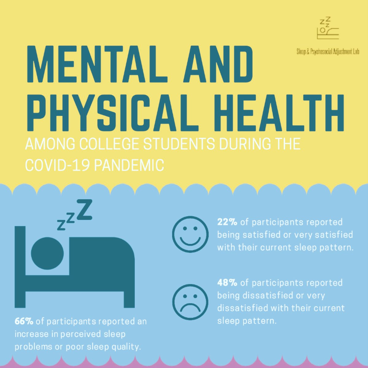 test Twitter Media - How have college students been functioning during Covid-19? Thanks to all 700+ of our college participants across the U.S., who shared their experiences with #sleep #mentalhealth #physicalhealth #socialwellbeing #socialmediause #substanceuse as part of the #SleepandCovid19 study! https://t.co/jqUrjUjoy2