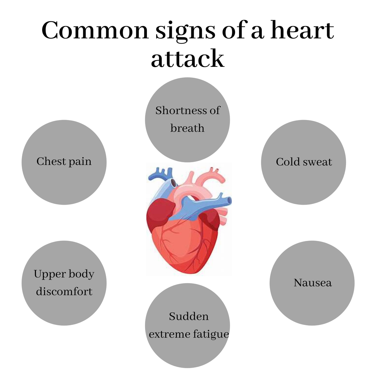 Half of people who have heart attacks have never felt a symptom. Part of the problem is that a heart attack happens in different ways. The reason the pain or discomfort can be so unpredictable is that the heart itself does not feel pain; it does not have specific pain fibers.