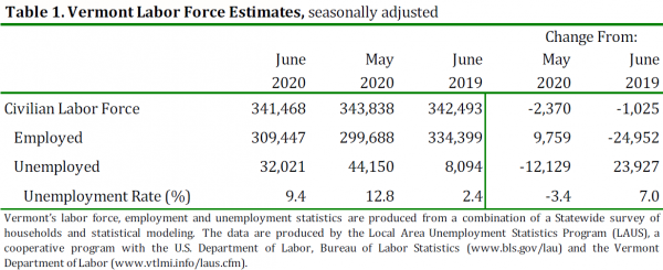 Unemployment in Vermont fell over 3 points to 9.4 percent in June