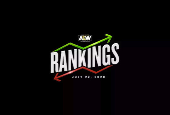AEW Rankings as of Wednesday, July 22nd, 2020 - Check our Official AEW website for all ranking information -