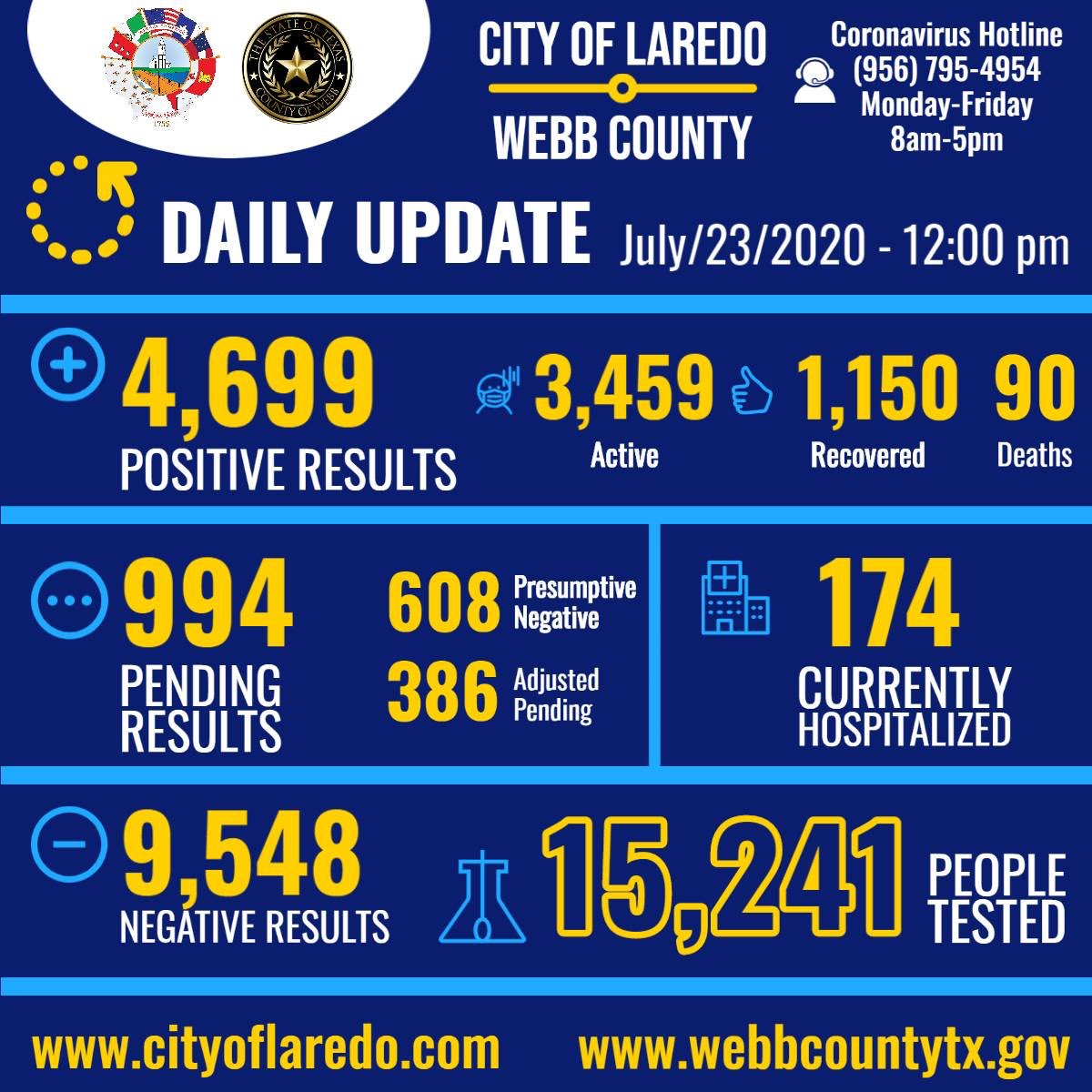 COVID-19 Update July 23- As of 12:00 p.m. – 15,241 people have been tested; 4,699 are positive (3,459 active); 9,548 are negative; 994 are pending; 1,150 have recovered; and 90 have passed. 174 are currently hospitalized, 64 of which are in the ICU.