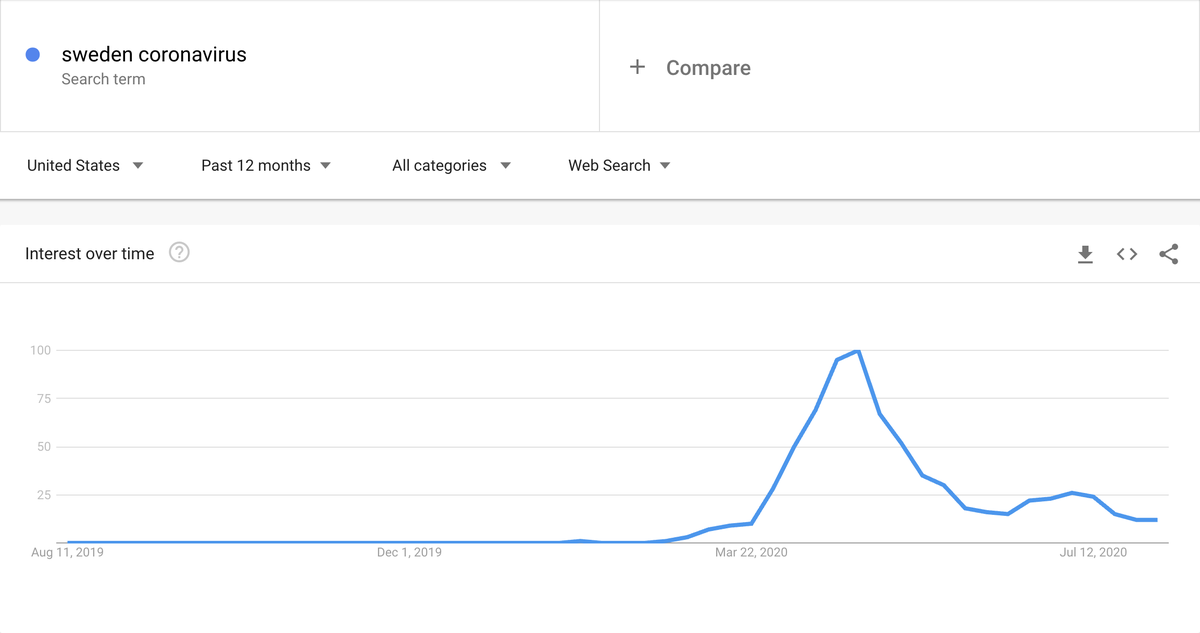 "Look at the google trend for ""sweden + coronavirus""...  Interest peaked in late April when the MSM attacked Sweden as ""reckless"" for not instituting lockdowns and masks.  Now, the MSM has absolutely no interest in talking about Sweden since daily deaths are down to zero."