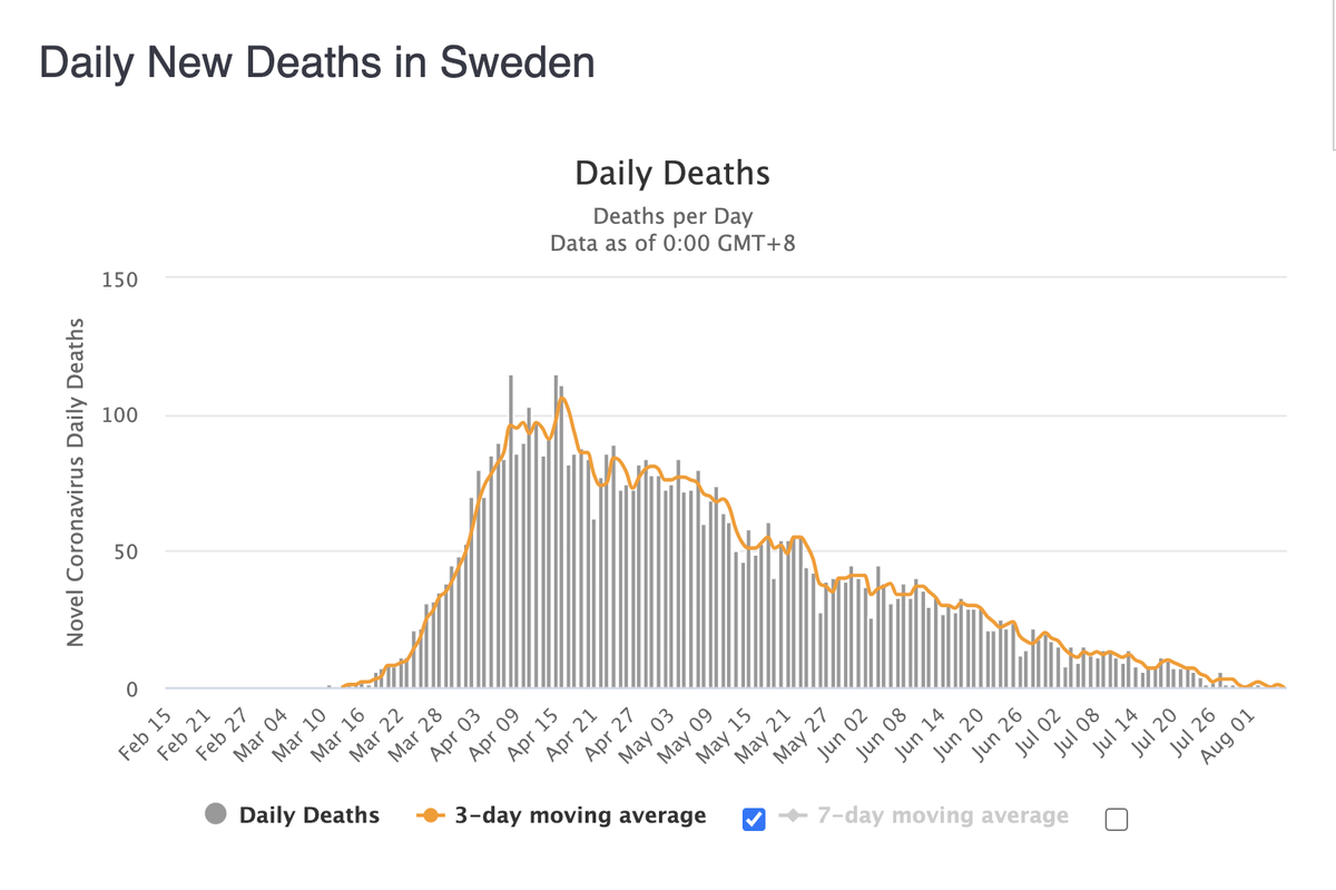 Are we just going to ignore the fact that Sweden never issued stay-at-home orders, kept schools open, didn't close businesses and the general public does not wear masks...  ...and the entire country is down to LESS THAN 1 DEATH per day from COVID-19.
