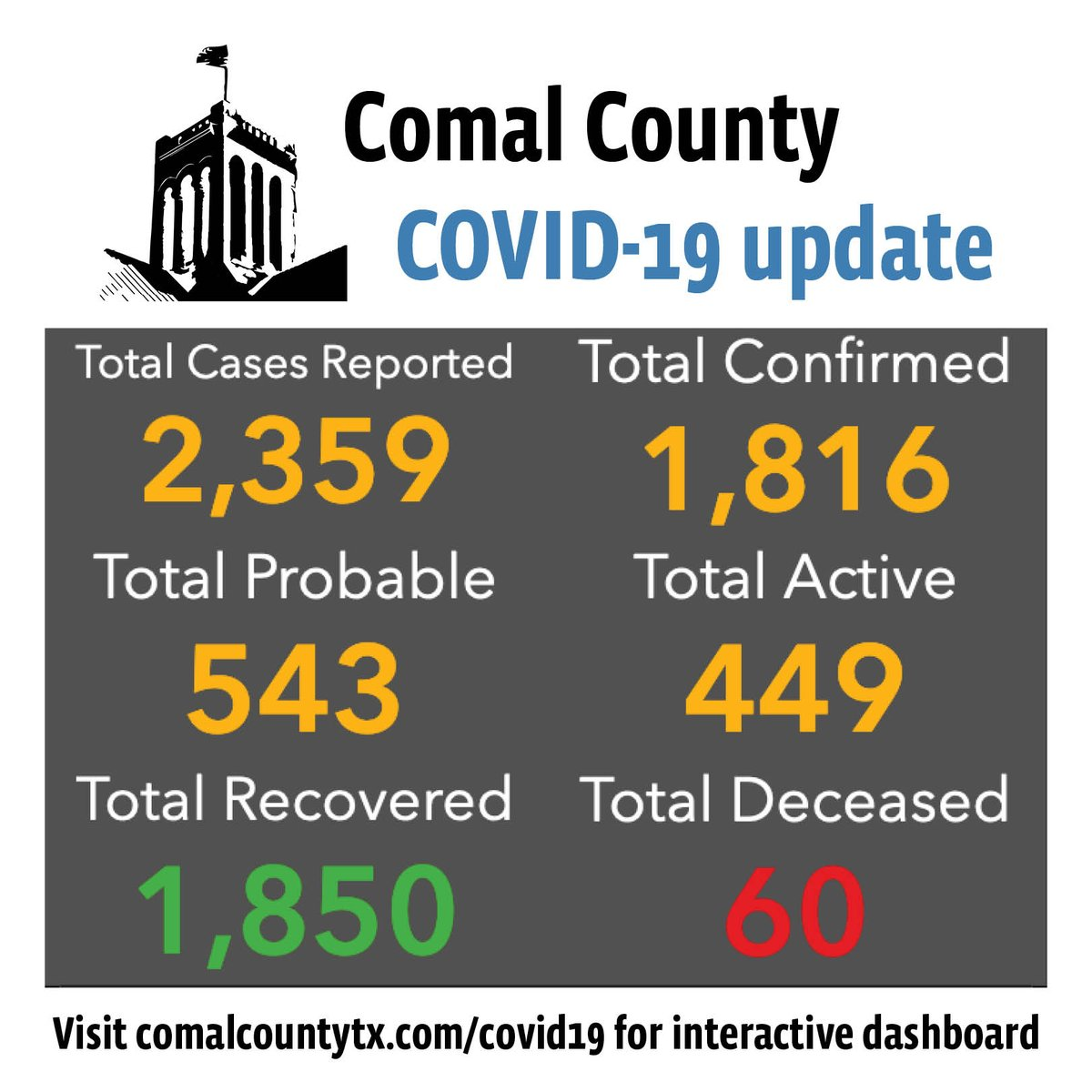 Comal County reports 46 new cases of COVID-19: