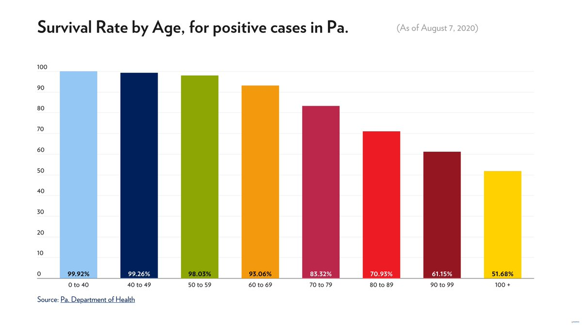 RT @NathanBenefield: Infographic: Tracking COVID-19 in Pennsylvania -