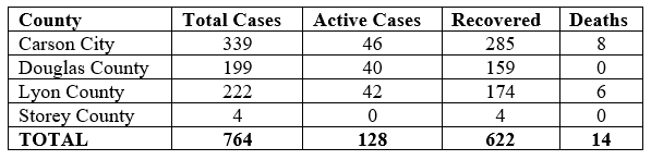#COVID19 UPDATE: We are reporting 18 new cases and 7 additional recoveries in the Quad-County Region. This brings the total number of cases to 764, with 622 recoveries, and 14 deaths, 128 cases remain active. More at: . #QuadCountiesNV
