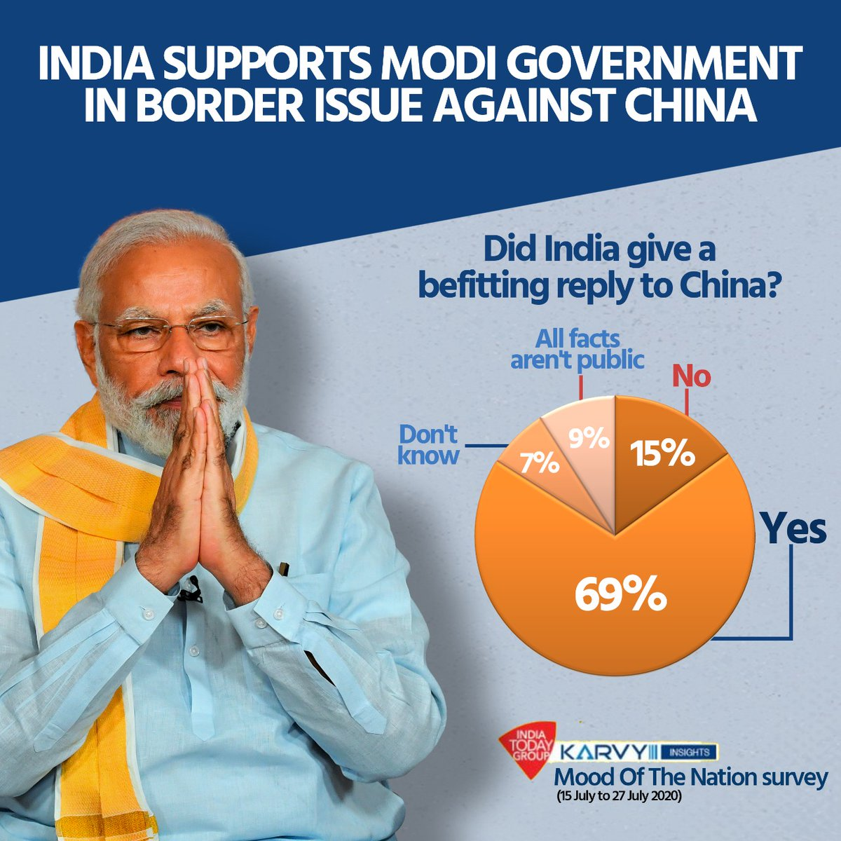 India supports Modi government in border issue against China.