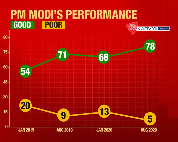 In midst of a triple whammy: Covid Pandemic + Economic Recession + China border crisis, @PMOIndia has been able to increase his performance rating by substantial 10%. From 68% during last #MOTN2020 in Jan to 78% now. These kind of approval ratings are unheard of since MOTN began.