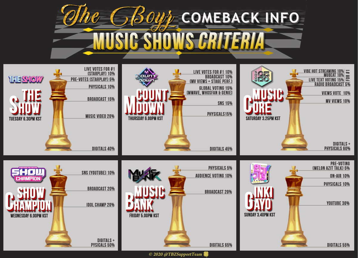 📢The B📢  🍀We would like to inform you that we will not be promoting any more random polls* until The Boyz comeback. This is to ensure that the votes collected will be used for MUSIC SHOWS which are our PRIORITY❗️  ❣️Thank you for your understanding❗️🙇♂️🙇♂️🙇♂️  #THEBOYZ #더보이즈
