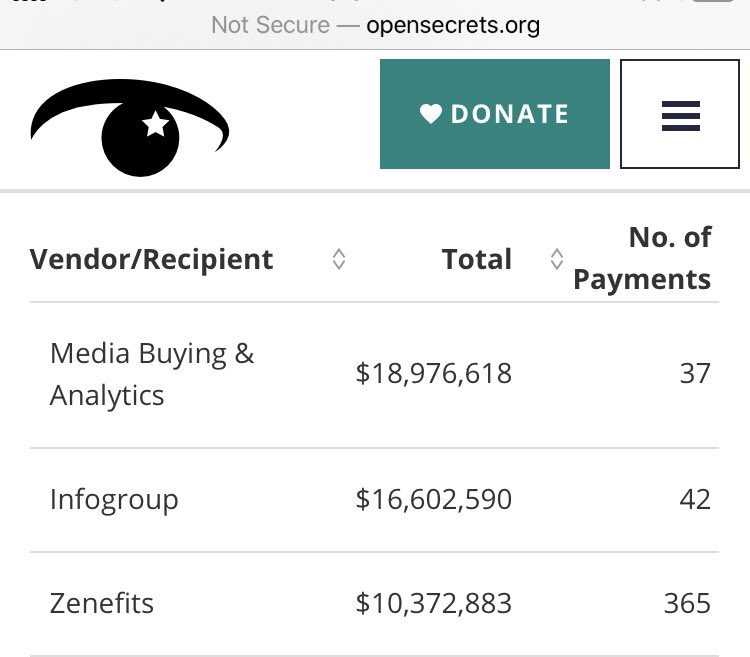 @bykowicz @JennaEllisEsq The top three vendors for Biden took $45.9 million.  Top @HillaryClinton vendor got $308 million!  Does anyone think that those sums were end use? No! They sub-hire vendors/services whose names are not required to be disclosed to the FEC.  Hack job by @CampaignLegal.