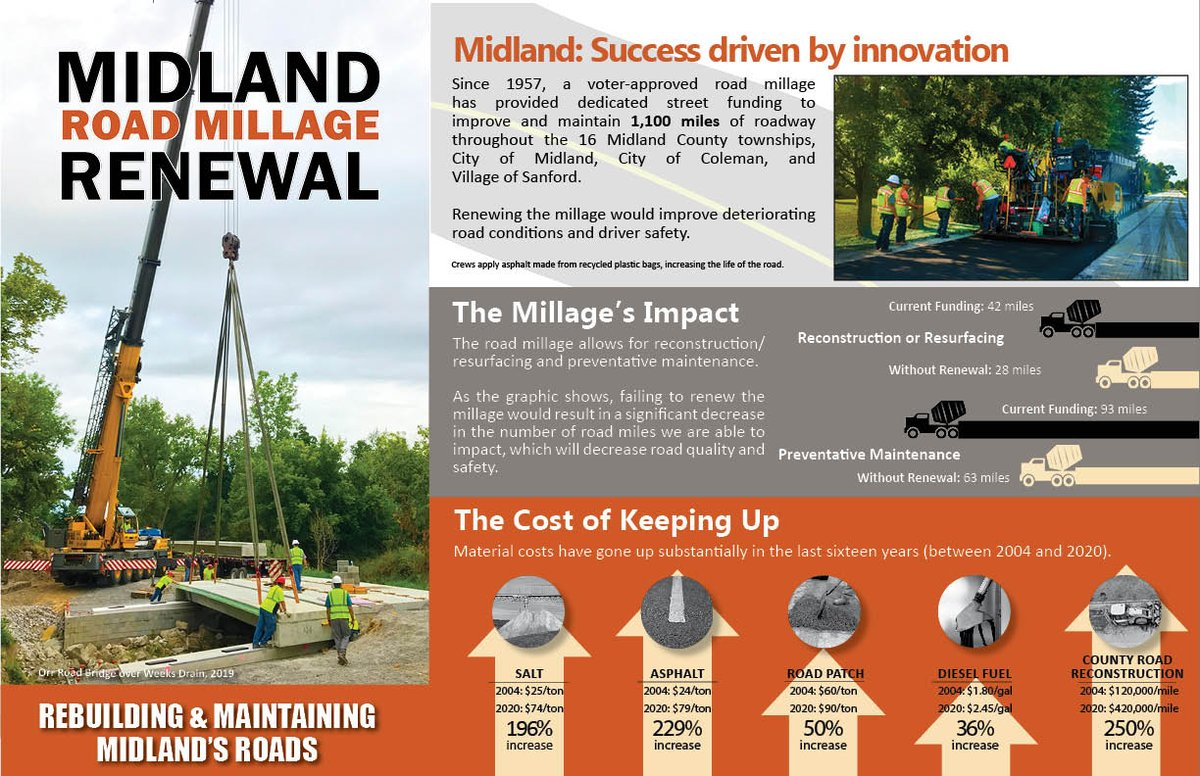 On August 4, 1 of the items on the ballot in Midland County will be the Midland County road millage, which is subject to renewal by voters every 2 years. Cost? $4 for a $100K home.  Check out the pics below for more info & visit  for a larger version.