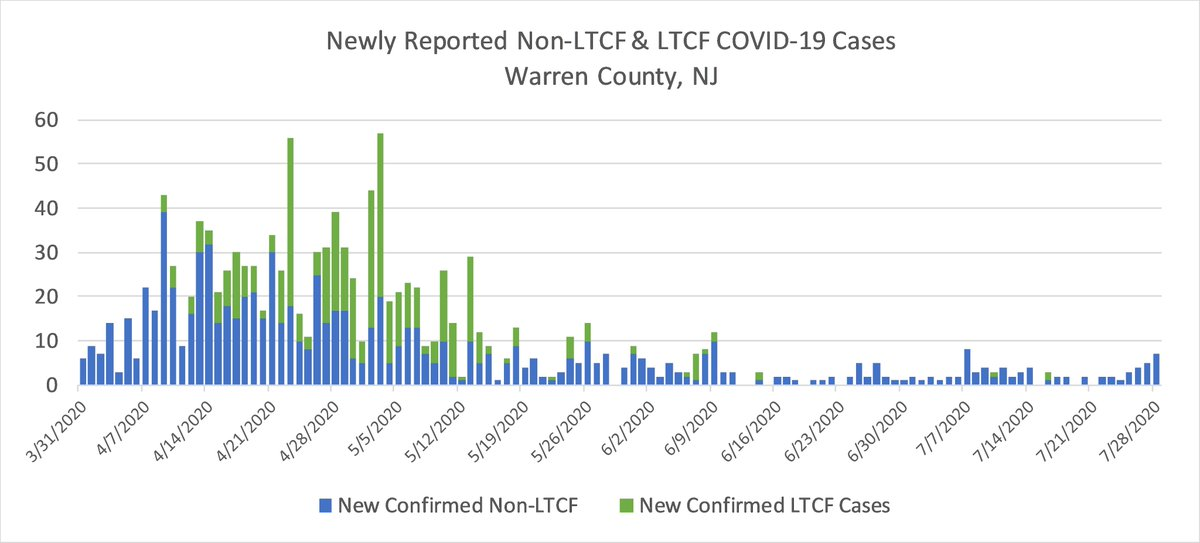Warren County's average of new COVID-19 cases has been creeping up for several weeks; now it's an average of 4.3 new cases per day. It was 1.7 in the report of June 30. All of the case growth in recent weeks has been outside of the long-term care facility population.