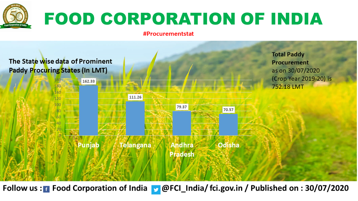 Rice Procurement as on 30th July 2020 (Crop Year 2019-20) @irvpaswan