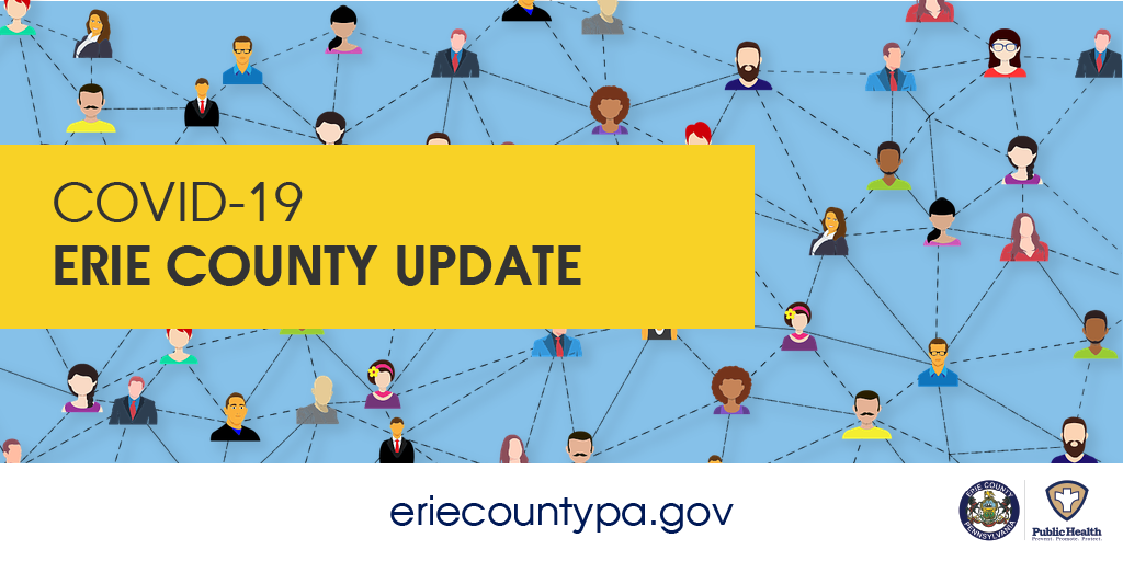 Erie County reports 14 new positive cases of #COVID19 as of 12:01 a.m. on July 30. •105 active cases •905 cumulative cases •782 recovered cases •17,027 negatives •18 deaths (reported in NEDSS)