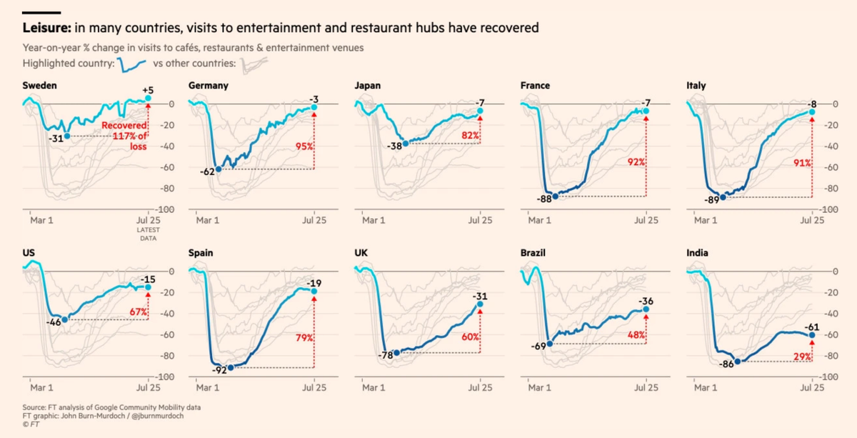 International evidence could hardly be more clear: if you control the virus, spending in restaurants, entertainment venues etc bounces back. If not. It doesn't. @FT tracker