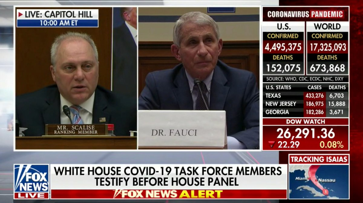 "WATCH → Dr. Fauci says @realDonaldTrump's leadership saved lives and that he was in agreement on the decisions.  Did stopping flights from China and Europe save lives?  Fauci: ""Yes.""  Did early domestic strategies to slow the spread save lives?  Fauci: ""I believe it did."""
