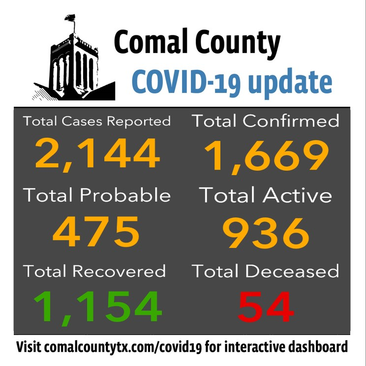 Comal County reports 14 new cases of COVID-19: