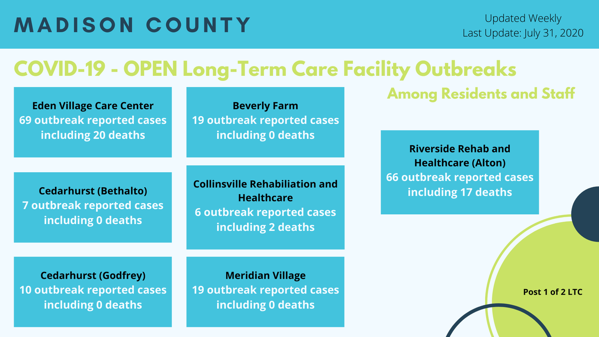 OPEN outbreaks at 13 Madison County facilities. Residents have already been counted in our Daily Updates &  Dashboard  Good news! 4 LTC Outbreaks have been CLOSED since reaching 28 days without a new case  Updated weekly at:    #COVID19 #coronavirus