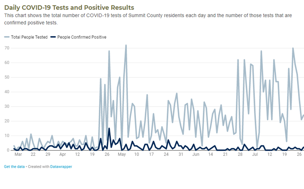 Check out our new interactive COVID-19 data dashboard. We've put all our data at YOUR fingertips! (And there's plenty to be proud of. Way to go, Summit County. 😄)  #COVID19colorado #SumCO #StopTheSpread #DataScience #SaferAtHome