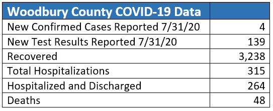 Daily Update: There have been 4 additional COVID-19 cases confirmed in Woodbury County out of 139 new individuals tested.