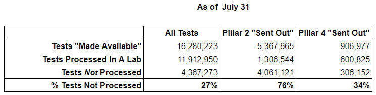 """Over 4 MILLION swab tests have now been """"sent out"""" but never actually tested by a lab. These tests were counted in the government's headline figures but never used.  And that's just diagnostic (Pillar 2) tests.  300,000 surveillance (Pillar 4) tests haven't been processed either."""