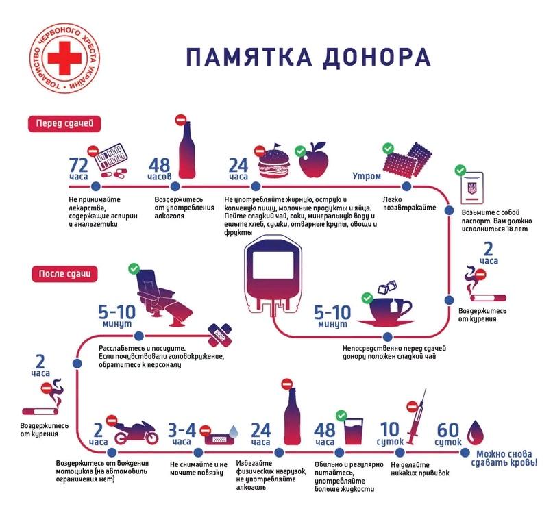 Диета Перед Сдачей Крови На Донорство