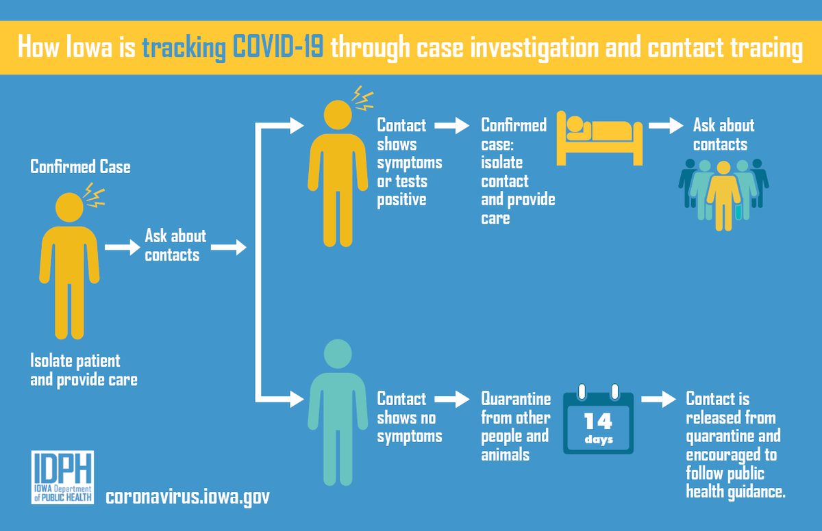 Have you been identified as a close contact of a COVID-19 case?  You must quarantine for 14 days from your last contact with the case, even if you do not currently have symptoms.