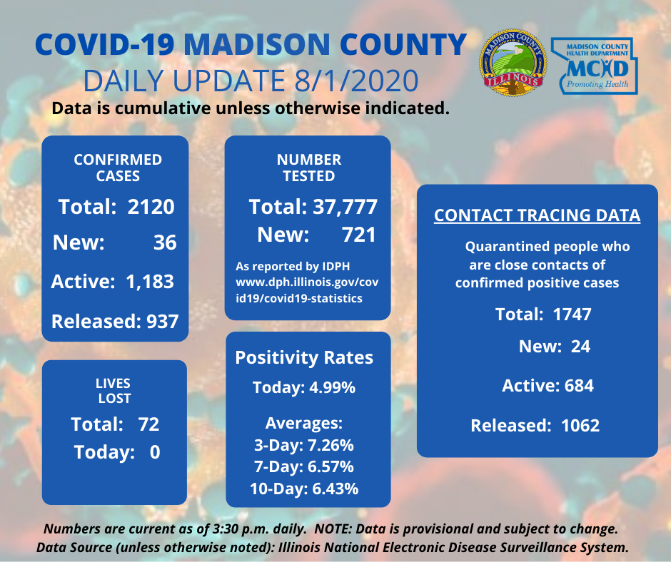 August 1 Although today's Daily Positivity Rate was lower than the past several days, it is important to remain vigilant and continue to practice the 3Ws, santizing, and groups less than 50.  We all need to continue to do our part to slow the spread of COVID-19 in Madison County.