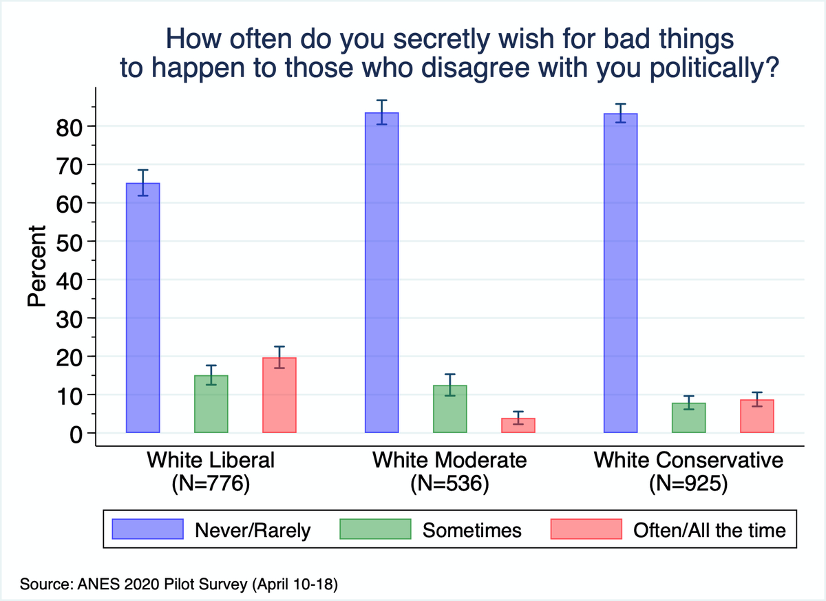 1/n White liberals are significantly more likely to say that they sometimes or often/all the time secretly wish for bad things to happen to those who disagree with them politically