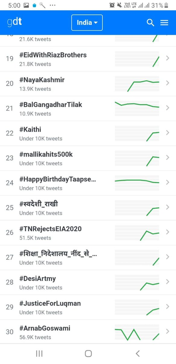 Congrats #SwadeshiWarriors for trending the hastag #स्वदेशी_राखी at National level with good amount of tweets.We will continue to do the same till we get #atamnirbharbharat.Also, we are meeting at 4 pm, today to have more understanding abt our roles @ashwani_mahajan @lal_kashmiri