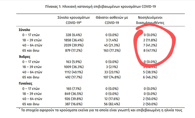 Στατιστικά ΕΟΔΥ από τα LIDL.  Χτες είχαμε σε ΜΕΘ 2 ασθενείς ηλικίας.18-39 (1η φωτό)  Σήμερα ο αριθμός ασθενών ίδιας ηλικίας μειώθηκε σε 1  Ο νεκρός είναι ηλικίας 65+  Ο αριθμός που βγήκε από ΜΕΘ σταθερός  Η έχασαν το μέτρημα ή έκλεισε τα 40 μέσα στη ΜΕΘ (Καλά προφανώς το πρώτο)
