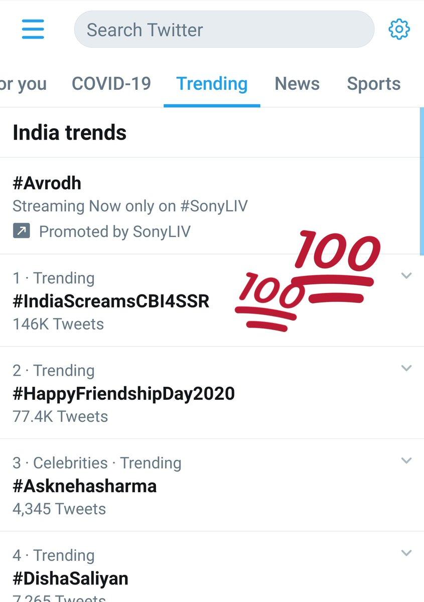 Trending on 1st position in India. Congratulations guys! Well done, if we keep at this way, then in no time we will win this.  Hume jeetna hi hai.  The innocent soul needs Justice.  #IndiaScreamsCBI4SSR   @ishkarnBHANDARI @ZeeNews @aajtak @republic @NitishKumar @irvpaswan