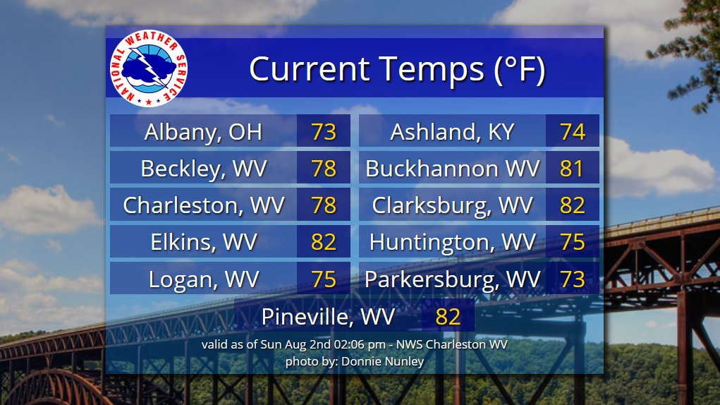 These temperatures with a nice breeze. 👇Is this really early August??? 👀#wvwx #kywx #ohwx