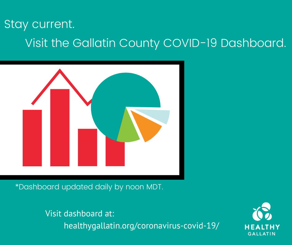 Healthy Gallatin remains committed to providing up-to-date, reliable COVID-19 data for Gallatin County. The interactive dashboard is your all-inclusive stop for info on active cases, testing, and County trends. Visit the dashboard at:
