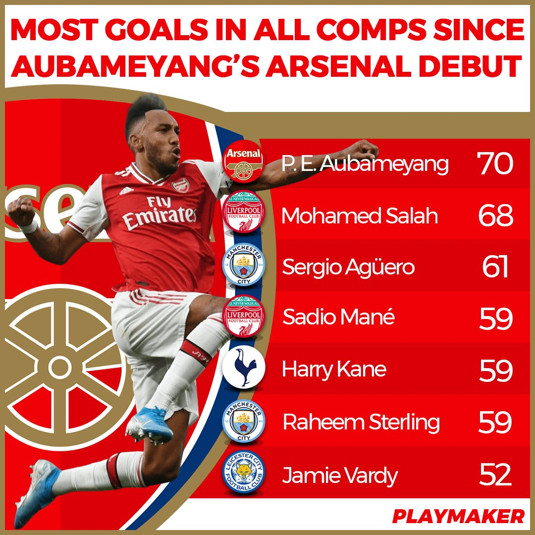 The @Aubameyang7 stats don't lie... the guy's a goal-scoring machine. So get rid of Ozil & break the bank to keep him @Arsenal. 👇