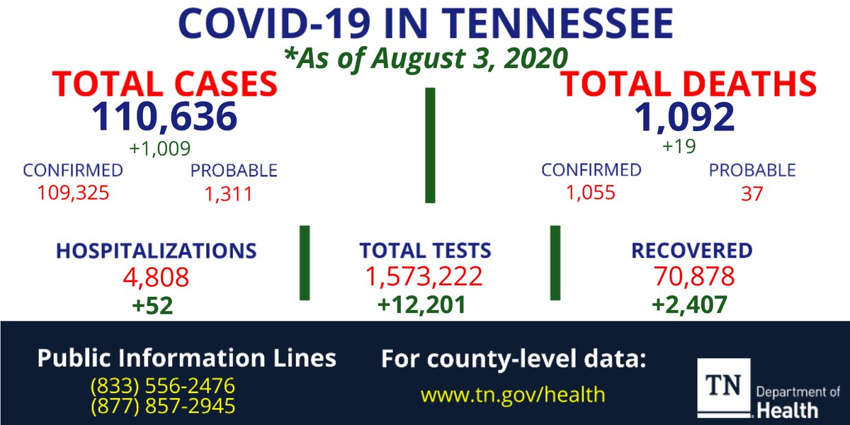 The total COVID-19 case count for Tennessee is now 110,636 as of August 3, 2020 including 1,092 deaths, 4,808 hospitalizations and 70,878 recovered. For additional data, go to .
