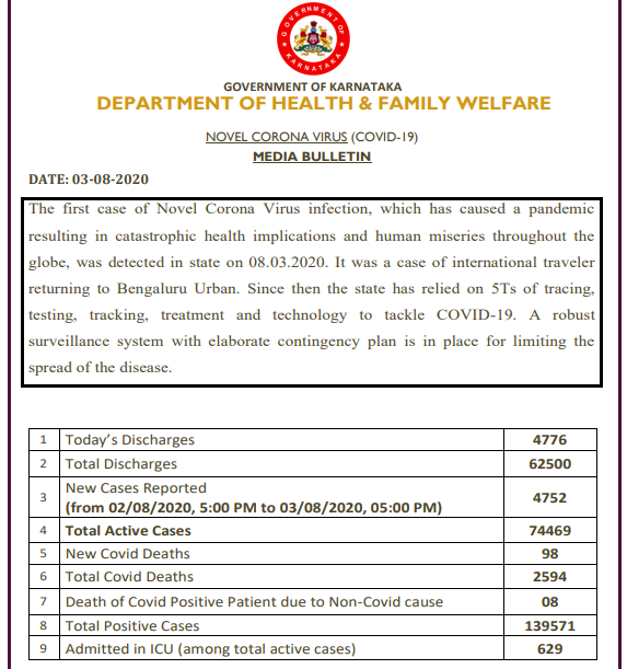 4,752 new #COVID19 cases and 98 deaths reported in Karnataka in the last 24 hours, taking total cases to 1,39,571 including 62,500 discharges and 2,594 deaths: State Health Department