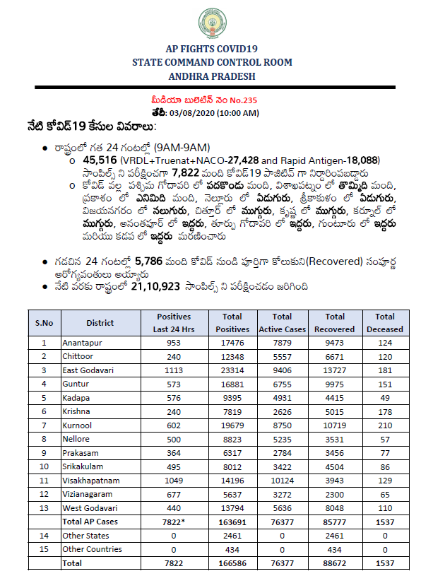 Andhra Pradesh reports 7,822 new #COVID19 cases and 63 deaths in the last 24 hours. Total cases rise to 1,66,586.