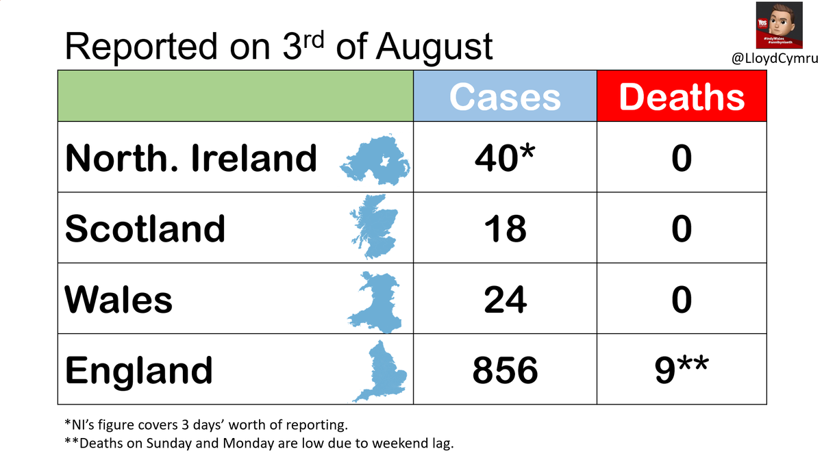 Today, the UK government reported 938 new COVID-19 cases and 9 new deaths. This is where they are.