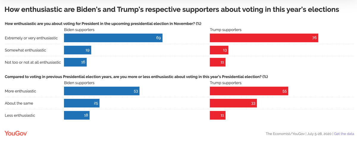 Trump approval back to 51%, supporters 70% more enthusiastic than Biden's